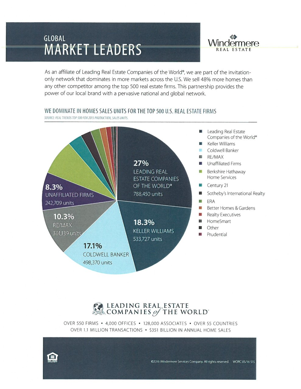 Global Market Leaders